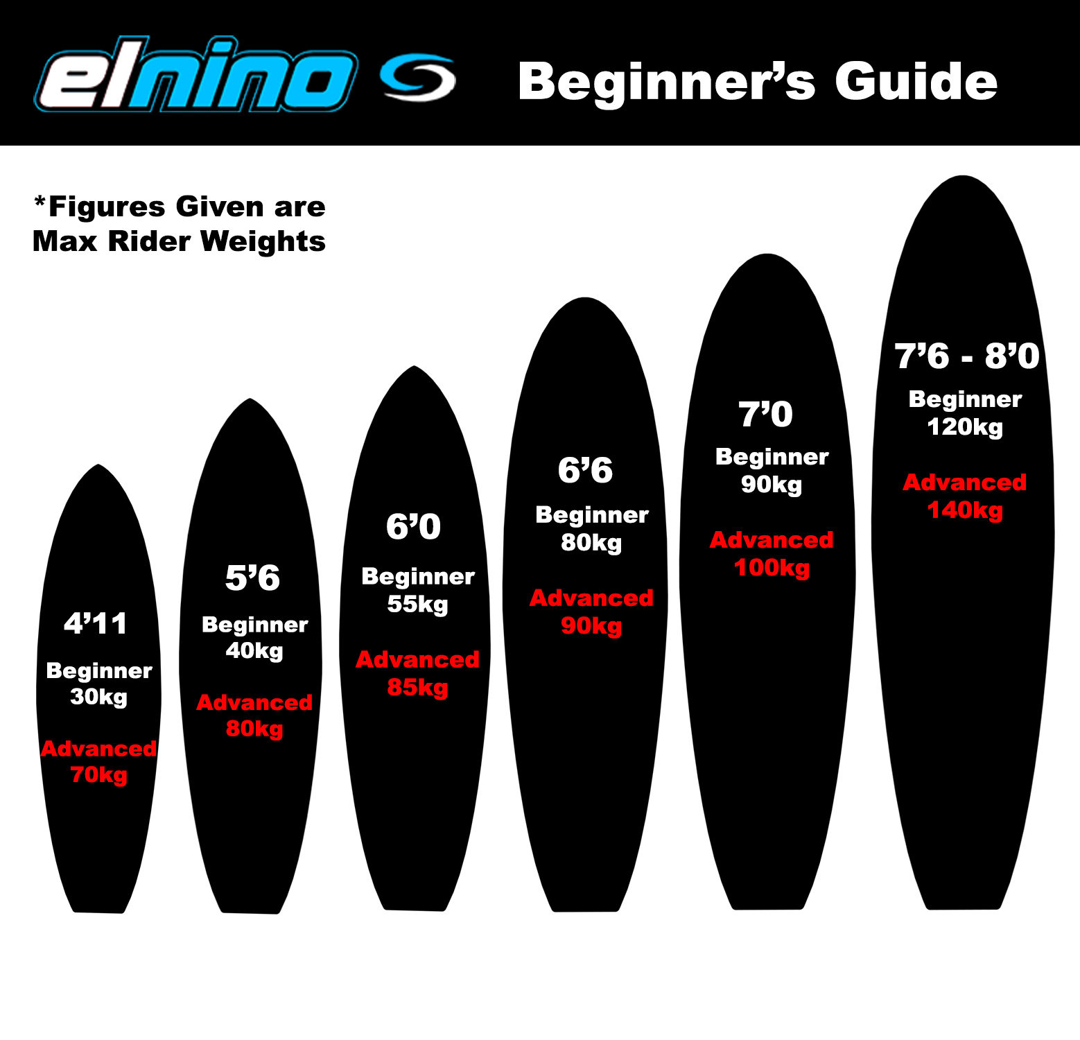 elnino board guide
